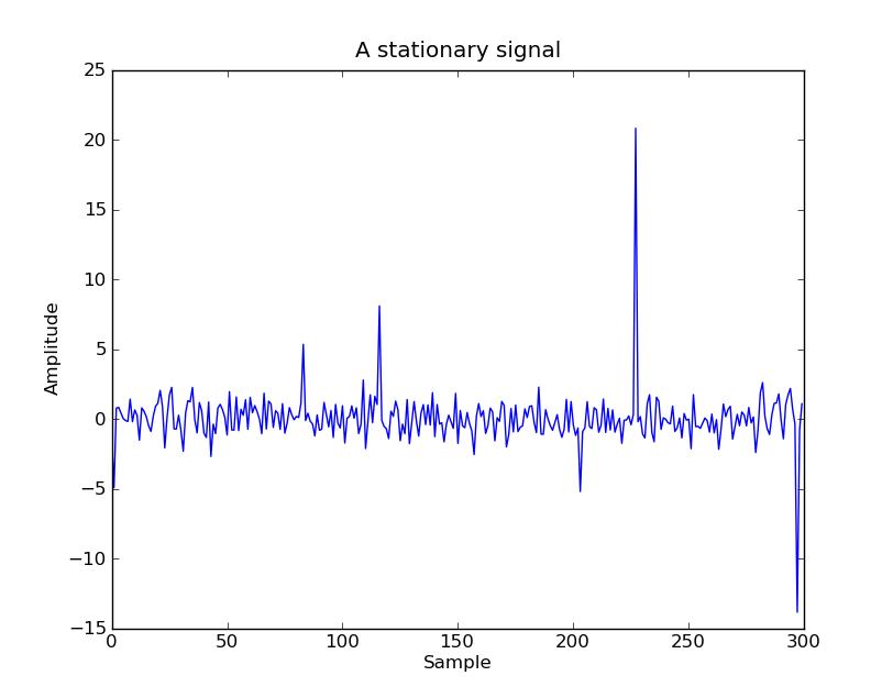 signalprocessing « Finn Årup Nielsen's blog