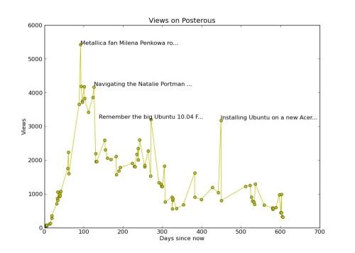 Nielsen2011python_posterous