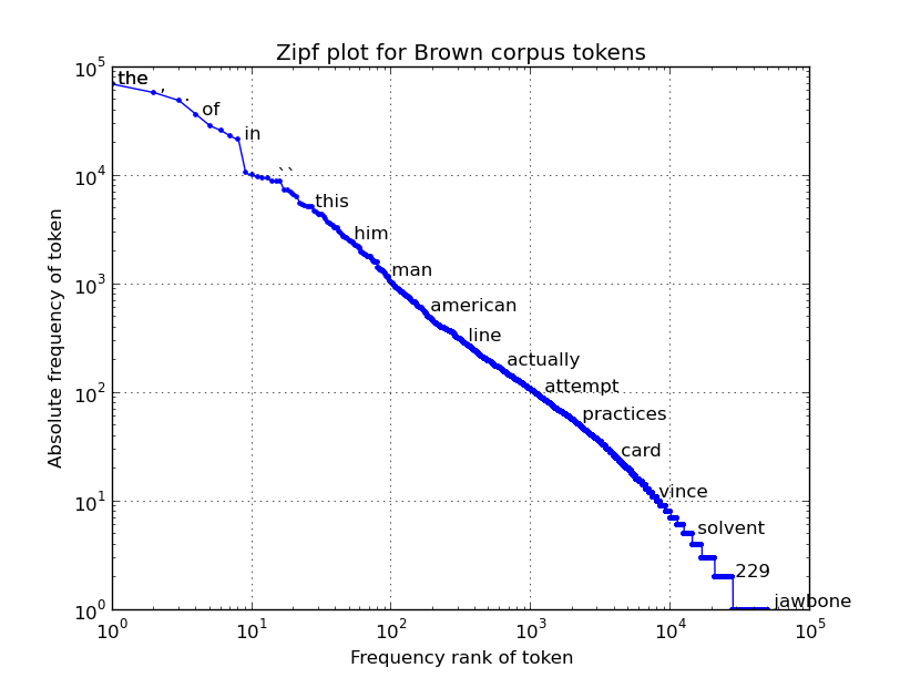 Zipf Plot For Word Counts In Brown Corpus Finn Arup Nielsen S Blog