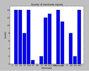 Emotiv electrode quality signal