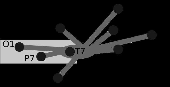 Emotiv EPOC electrode configuration