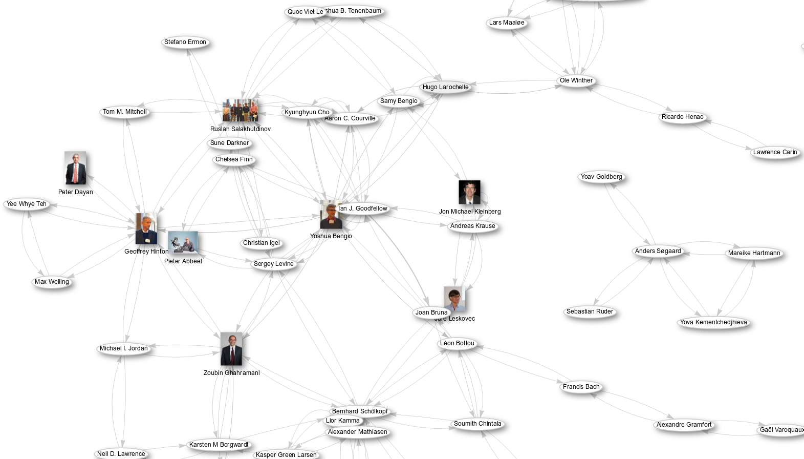 scholia-neurips-2019-co-authors.png